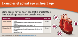 The Signs Of Heart Disease – Something Everyone Should Know